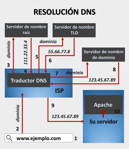 Anexo 1 Diagrama de resolución DNS